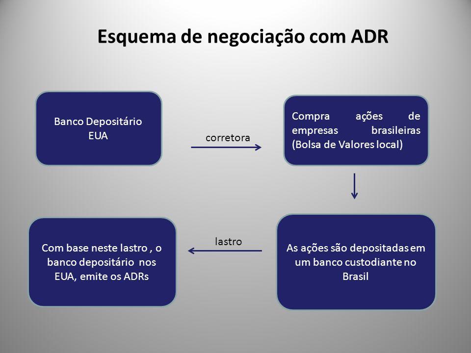 Esquema de negociação com ADR