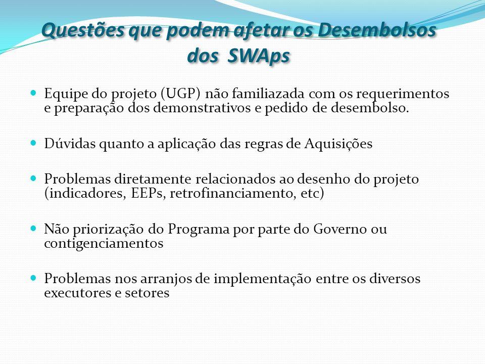 Questões que podem afetar os Desembolsos dos SWAps