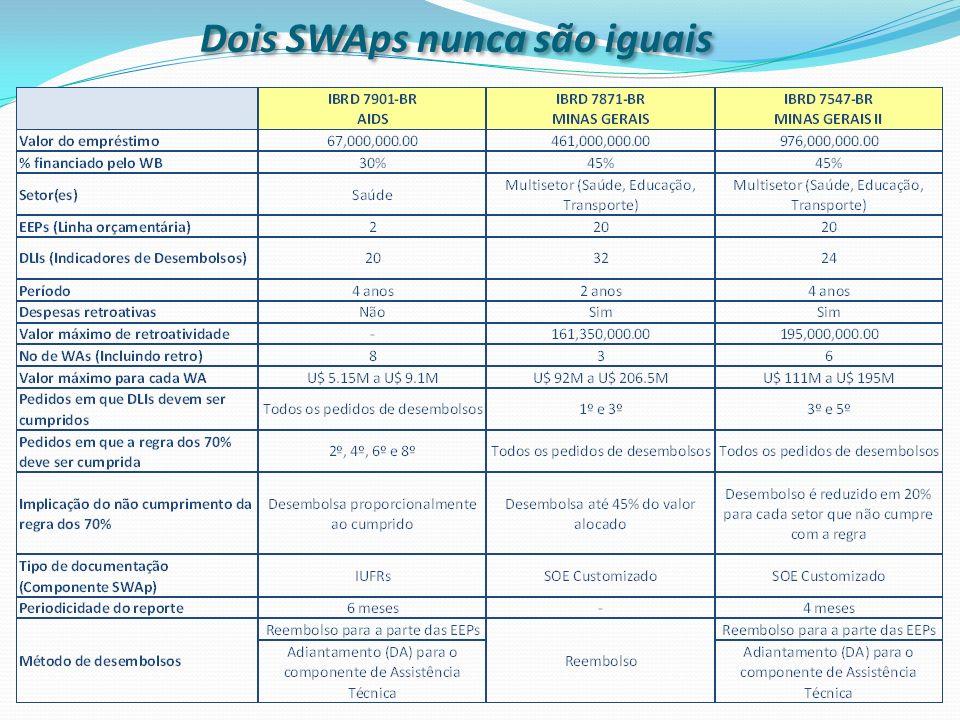 Dois SWAps nunca são iguais