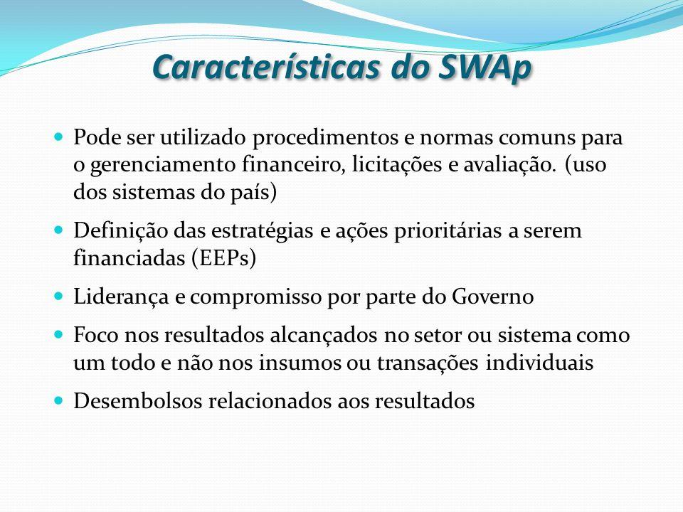 Características do SWAp