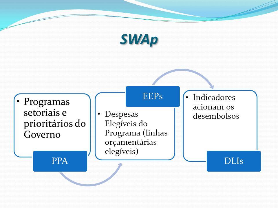 SWAp Programas setoriais e prioritários do Governo PPA EEPs DLIs