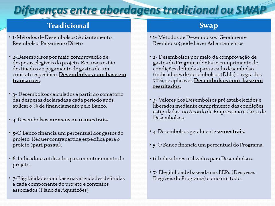 Diferenças entre abordagens tradicional ou SWAP