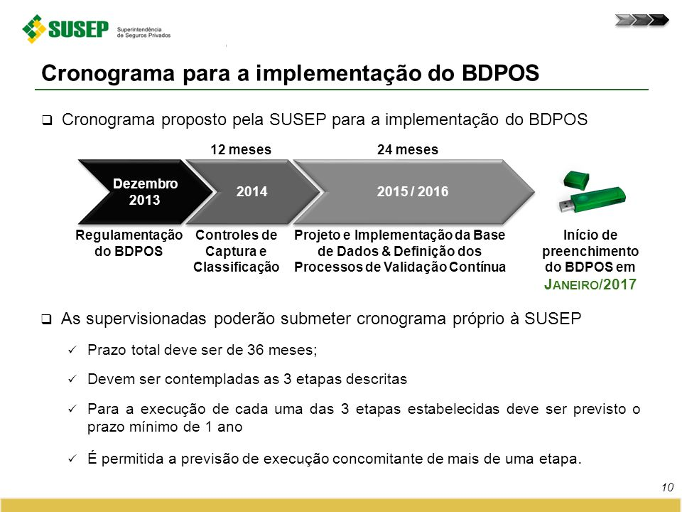 Cronograma para a implementação do BDPOS