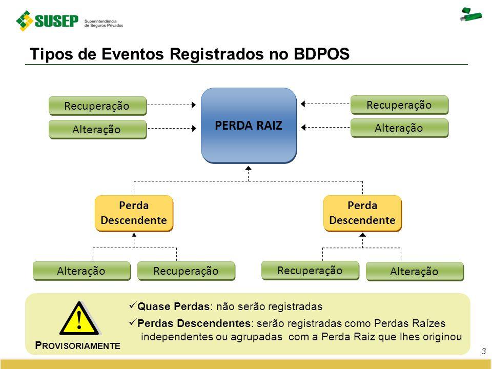 Tipos de Eventos Registrados no BDPOS