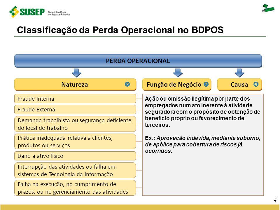 Classificação da Perda Operacional no BDPOS