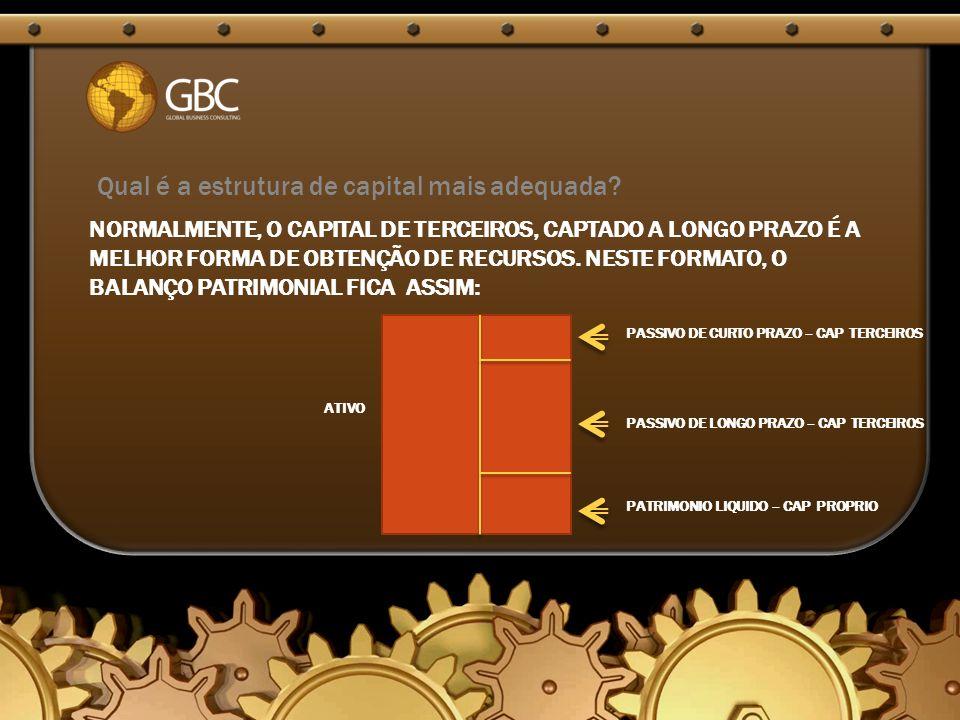 Qual é a estrutura de capital mais adequada