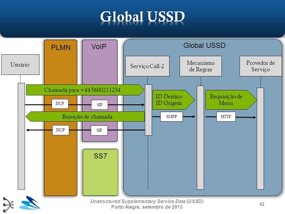 Global USSD Global USSD PLMN VoIP SS7 Usuário Serviço Call-2 Mecanismo