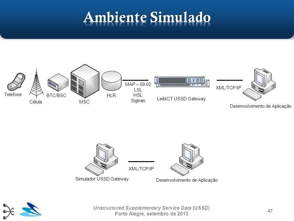 Ambiente Simulado MAP – 09.02. LSL. HSL. Sigtran. XML/TCP/IP. Telefone. BTC/BSC. HLR. LeibICT USSD Gateway.