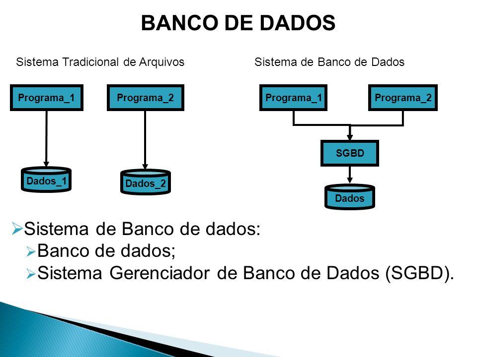 BANCO DE DADOS Sistema de Banco de dados: Banco de dados;