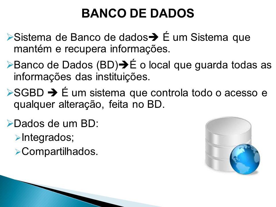 BANCO DE DADOS Sistema de Banco de dados É um Sistema que mantém e recupera informações.