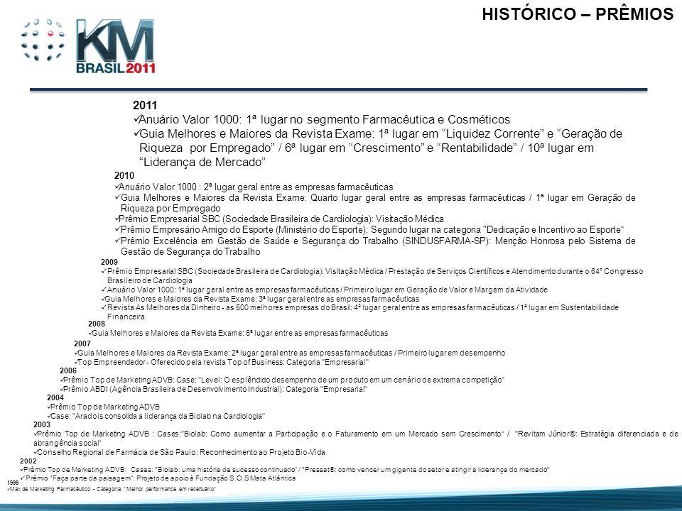 HISTÓRICO – PRÊMIOS 2011. Anuário Valor 1000: 1ª lugar no segmento Farmacêutica e Cosméticos.
