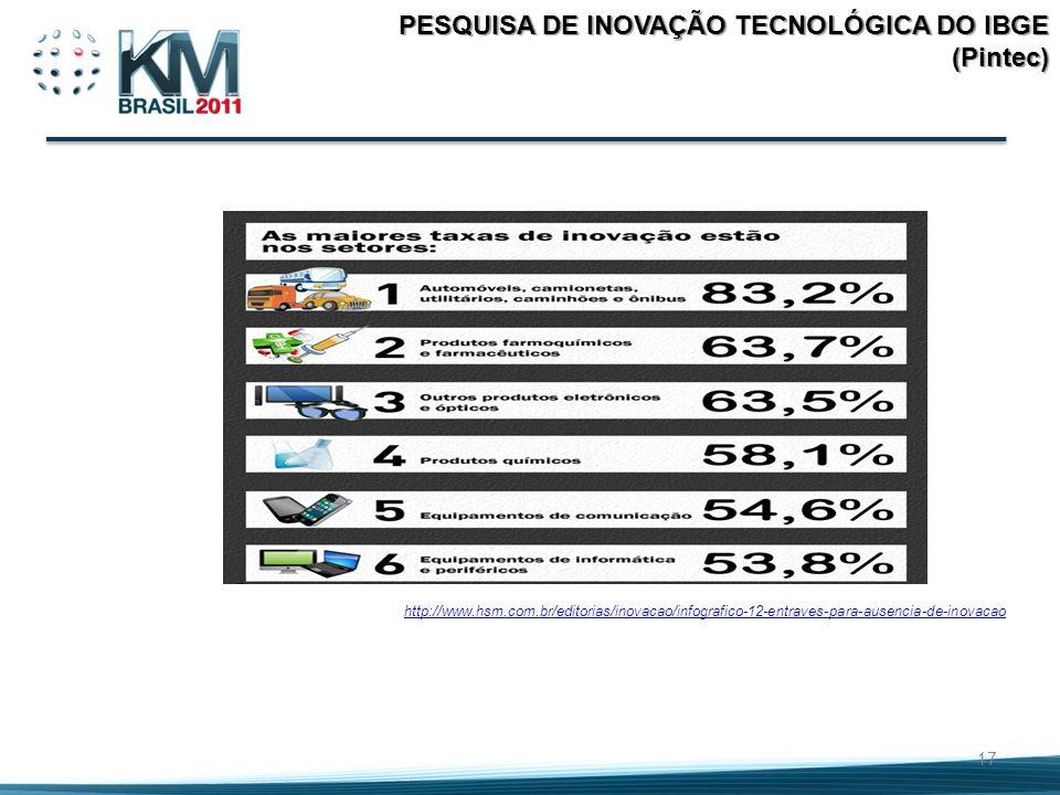 PESQUISA DE INOVAÇÃO TECNOLÓGICA DO IBGE (Pintec)