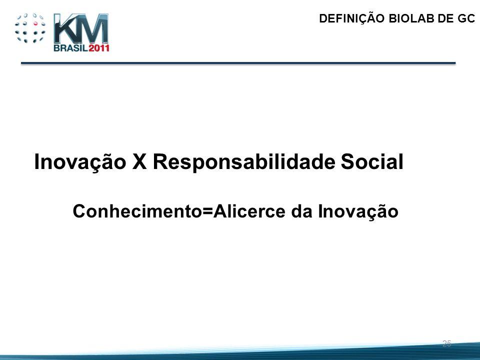 Inovação X Responsabilidade Social