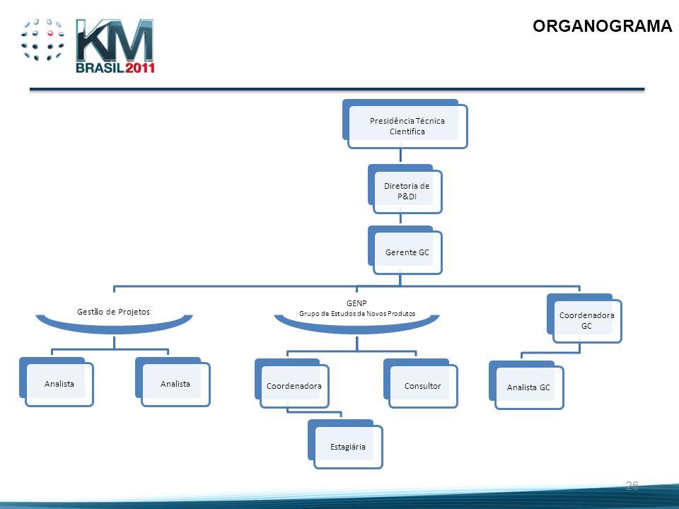 ORGANOGRAMA Presidência Técnica Cientifica Diretoria de P&DI