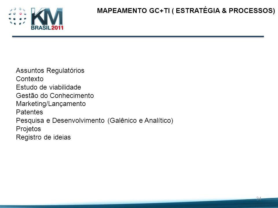 MAPEAMENTO GC+TI ( ESTRATÉGIA & PROCESSOS)
