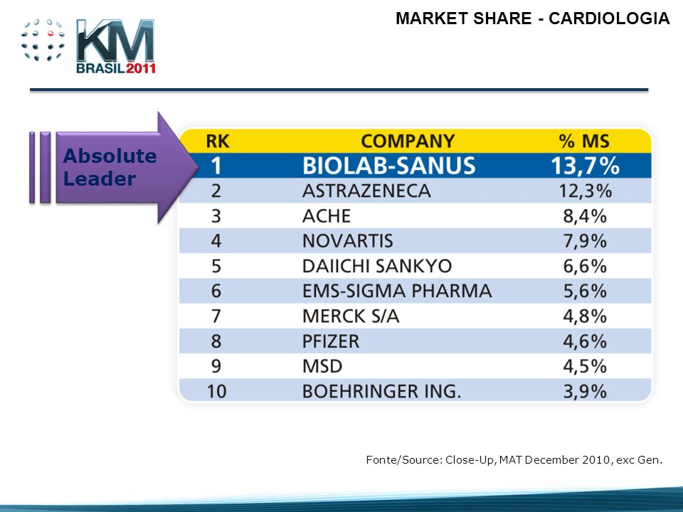 Absolute Leader MARKET SHARE - CARDIOLOGIA