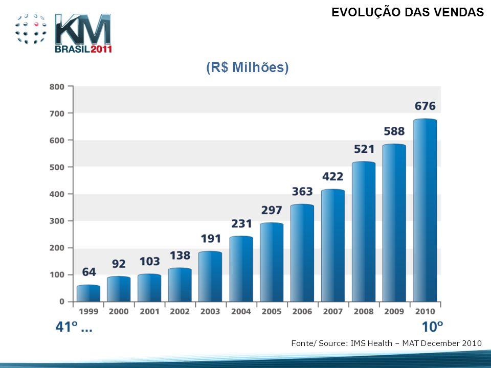 (R$ Milhões) EVOLUÇÃO DAS VENDAS