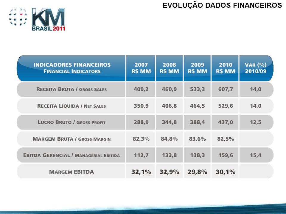 EVOLUÇÃO DADOS FINANCEIROS