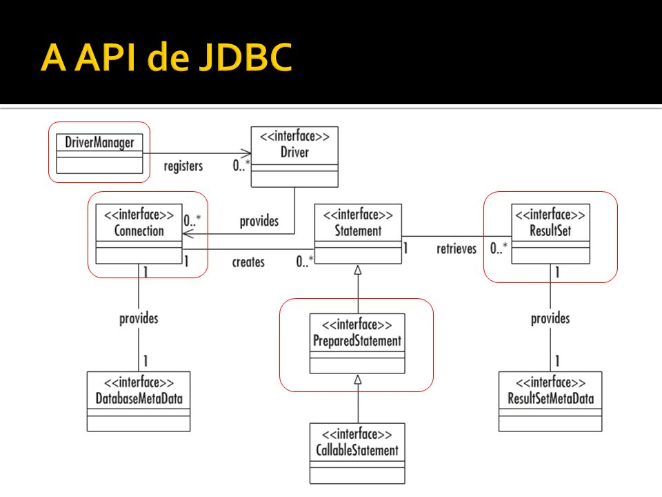 A API de JDBC
