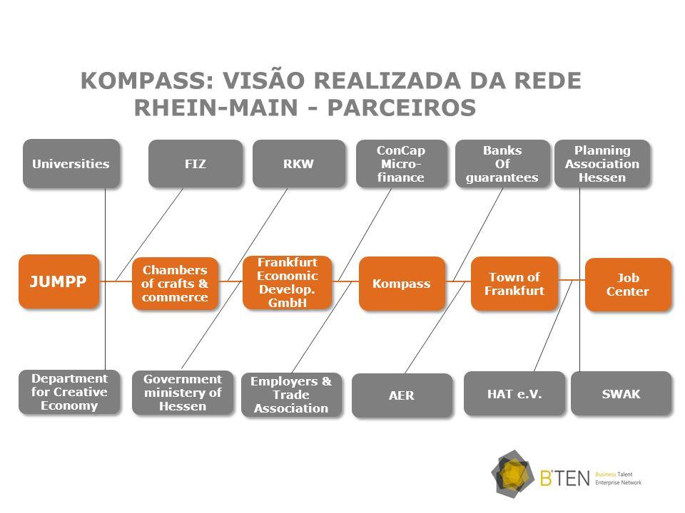 KOMPASS: VISÃO REALIZADA DA REDE RHEIN-MAIN - PARCEIROS