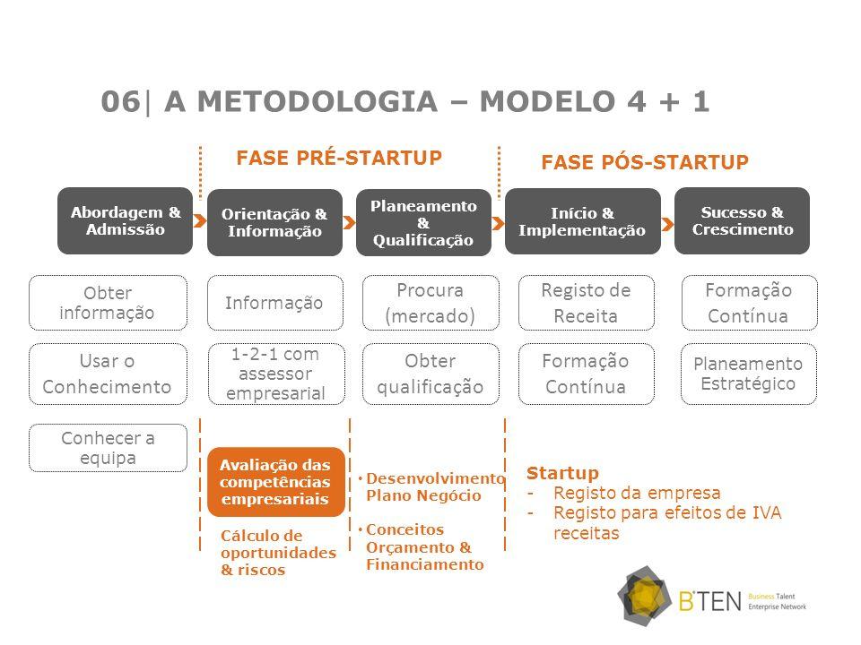 06| A METODOLOGIA – MODELO 4 + 1