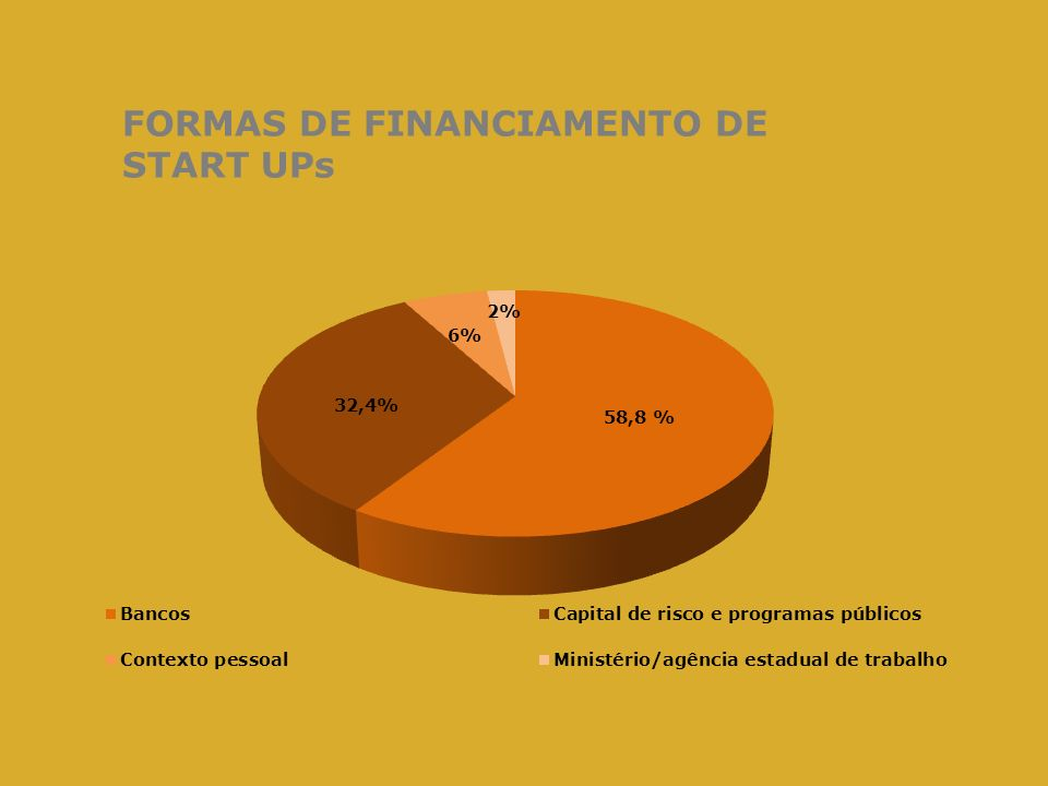 FORMAS DE FINANCIAMENTO DE