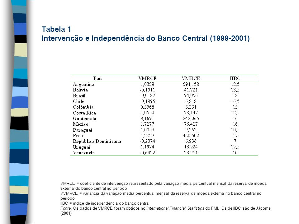 Tabela 1 Intervenção e Independência do Banco Central (1999-2001)