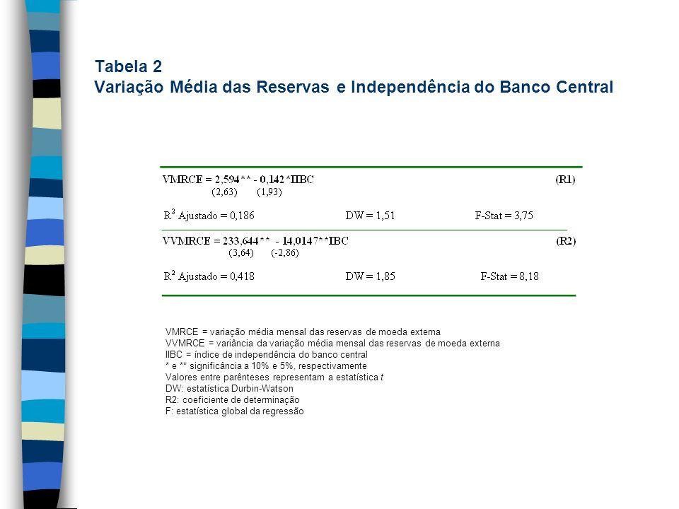 Tabela 2 Variação Média das Reservas e Independência do Banco Central