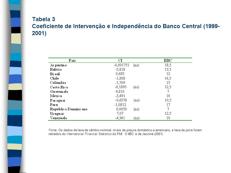 Tabela 3 Coeficiente de Intervenção e Independência do Banco Central (1999-2001)