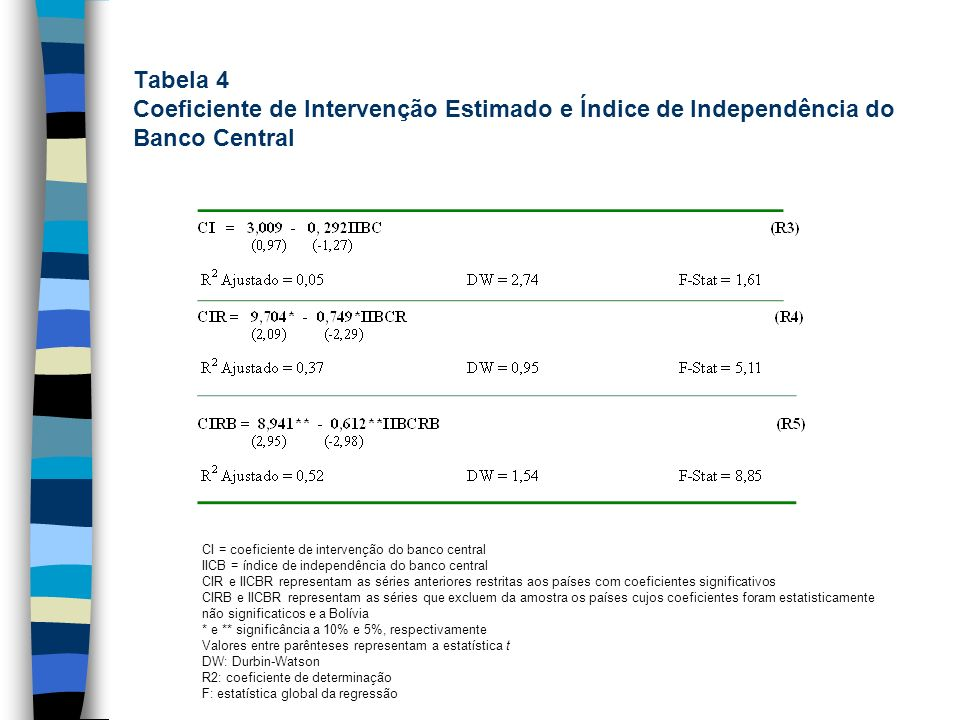 Tabela 4 Coeficiente de Intervenção Estimado e Índice de Independência do Banco Central