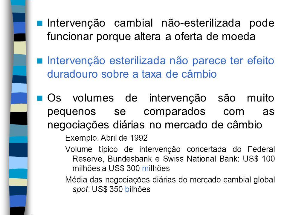 Intervenção cambial não-esterilizada pode funcionar porque altera a oferta de moeda
