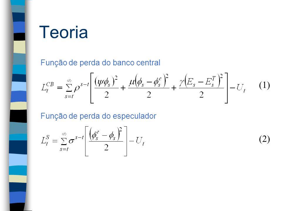 Teoria (1) (2) Função de perda do banco central