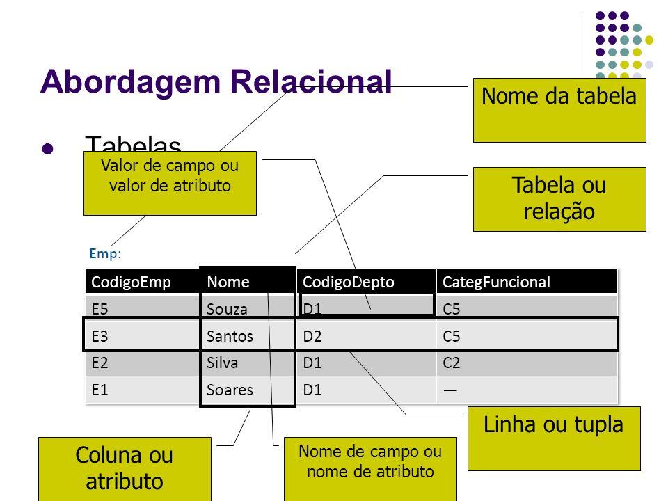Abordagem Relacional Tabelas Nome da tabela Tabela ou relação
