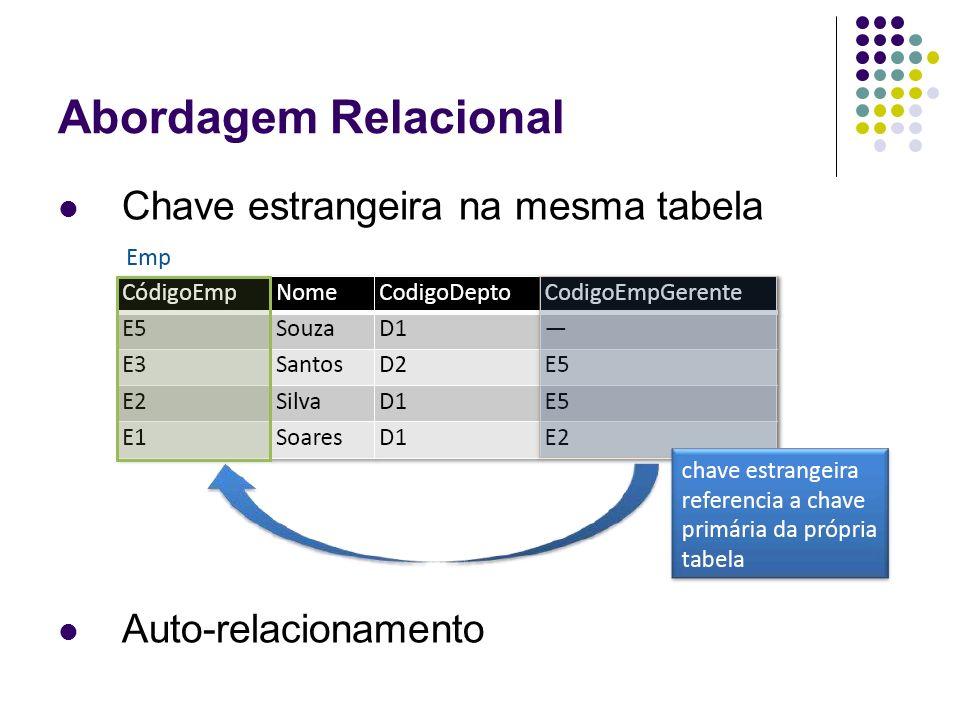 Abordagem Relacional Chave estrangeira na mesma tabela