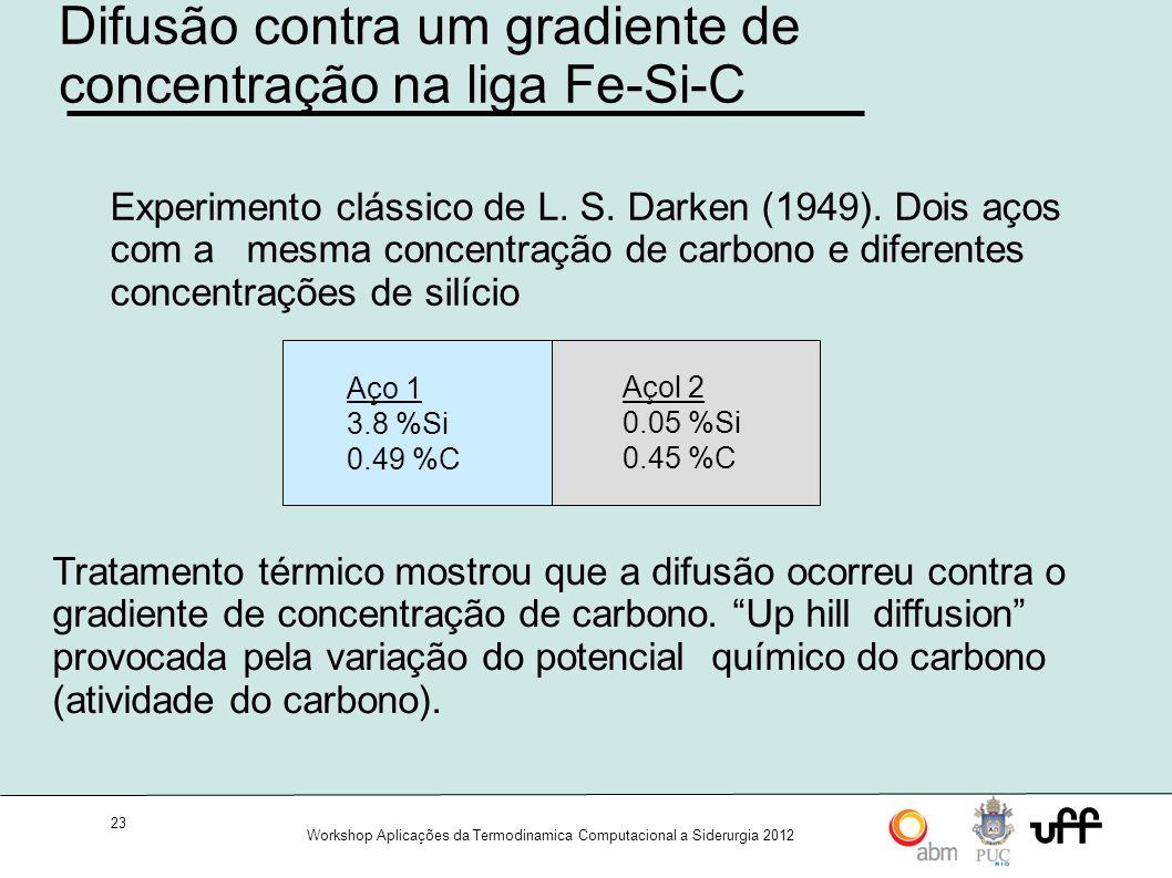 Difusão contra um gradiente de concentração na liga Fe-Si-C