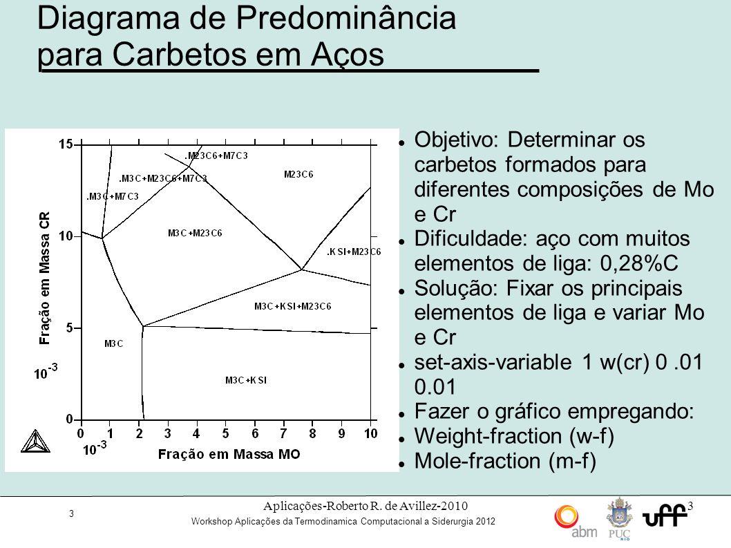 Diagrama de Predominância para Carbetos em Aços