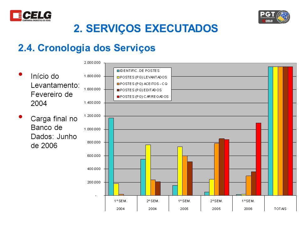 2. SERVIÇOS EXECUTADOS 2.4. Cronologia dos Serviços