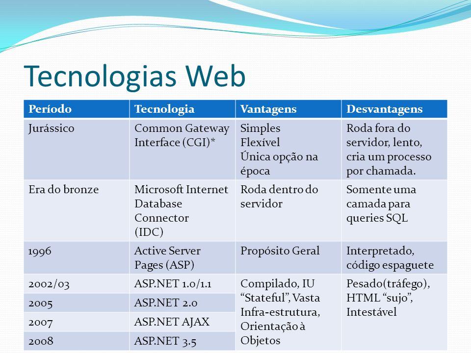 Tecnologias Web Período Tecnologia Vantagens Desvantagens Jurássico