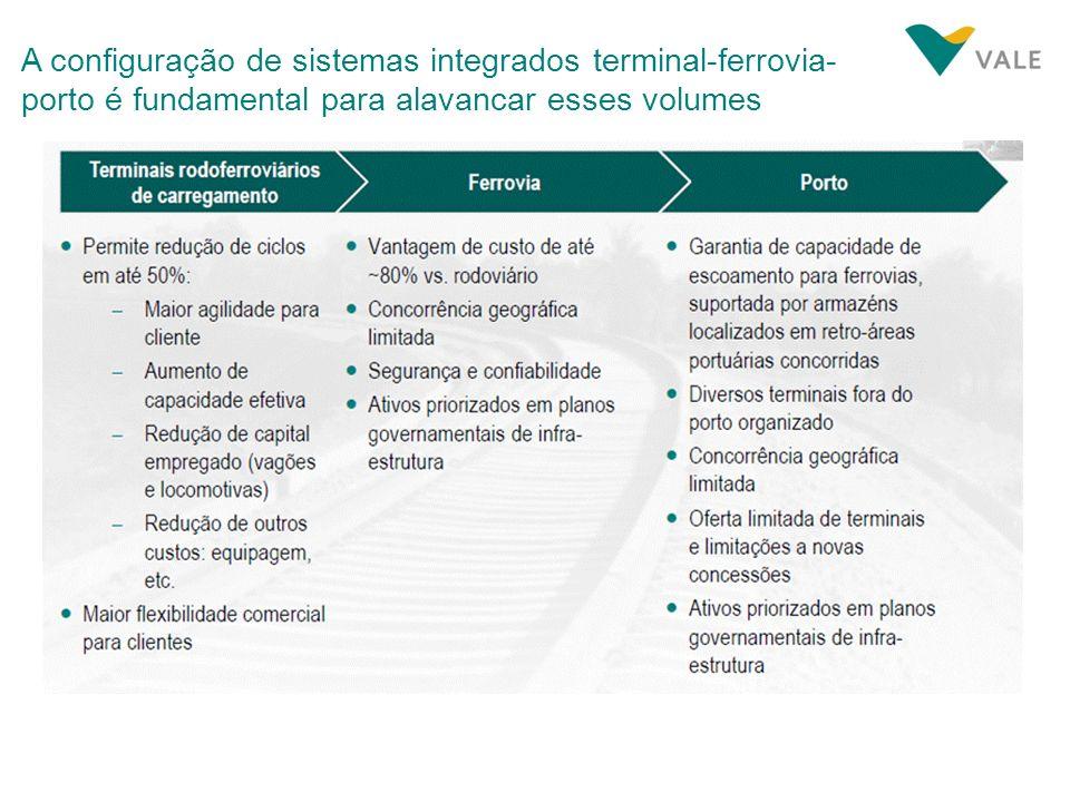 A configuração de sistemas integrados terminal-ferrovia- porto é fundamental para alavancar esses volumes
