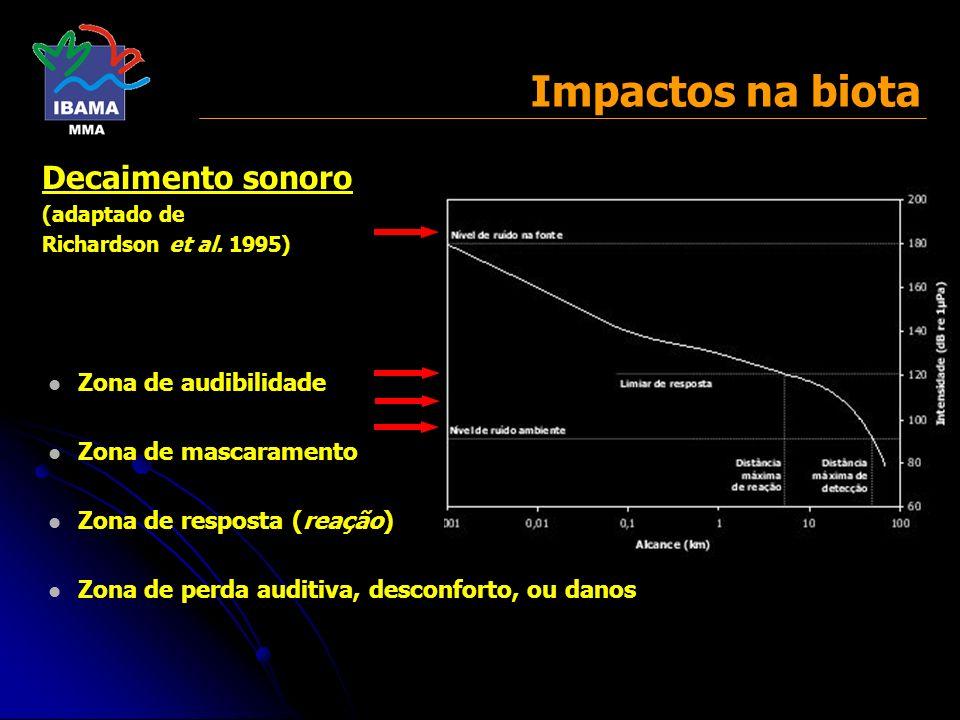 Impactos na biota Decaimento sonoro Zona de audibilidade