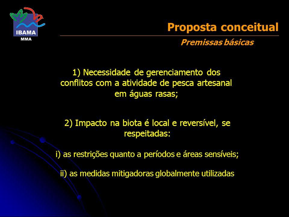 Proposta conceitual Premissas básicas. 1) Necessidade de gerenciamento dos conflitos com a atividade de pesca artesanal em águas rasas;