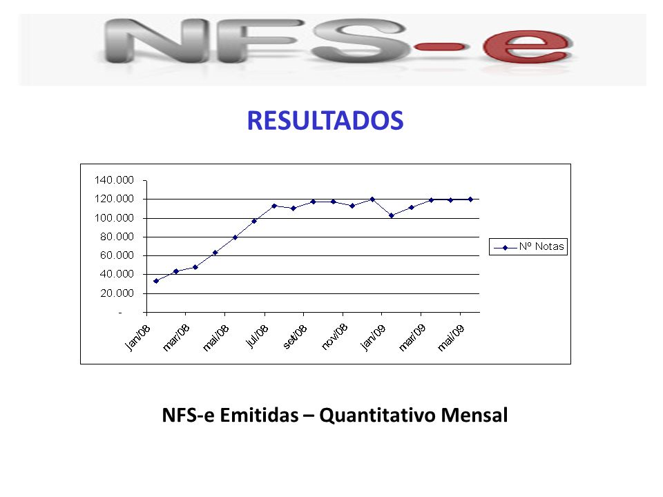 NFS-e Emitidas – Quantitativo Mensal