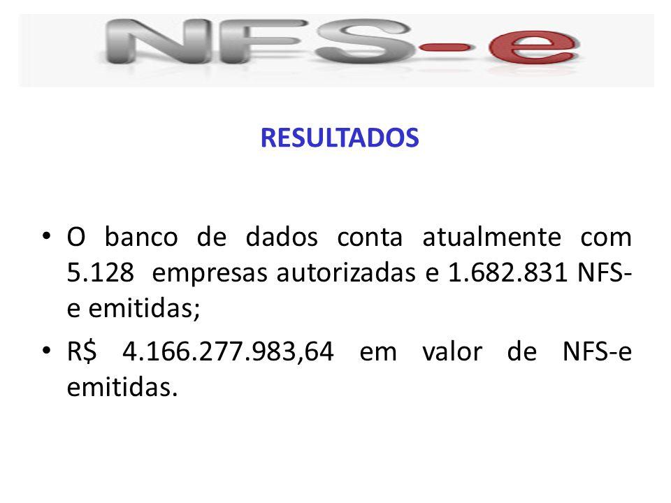 RESULTADOS O banco de dados conta atualmente com 5.128 empresas autorizadas e 1.682.831 NFS- e emitidas;
