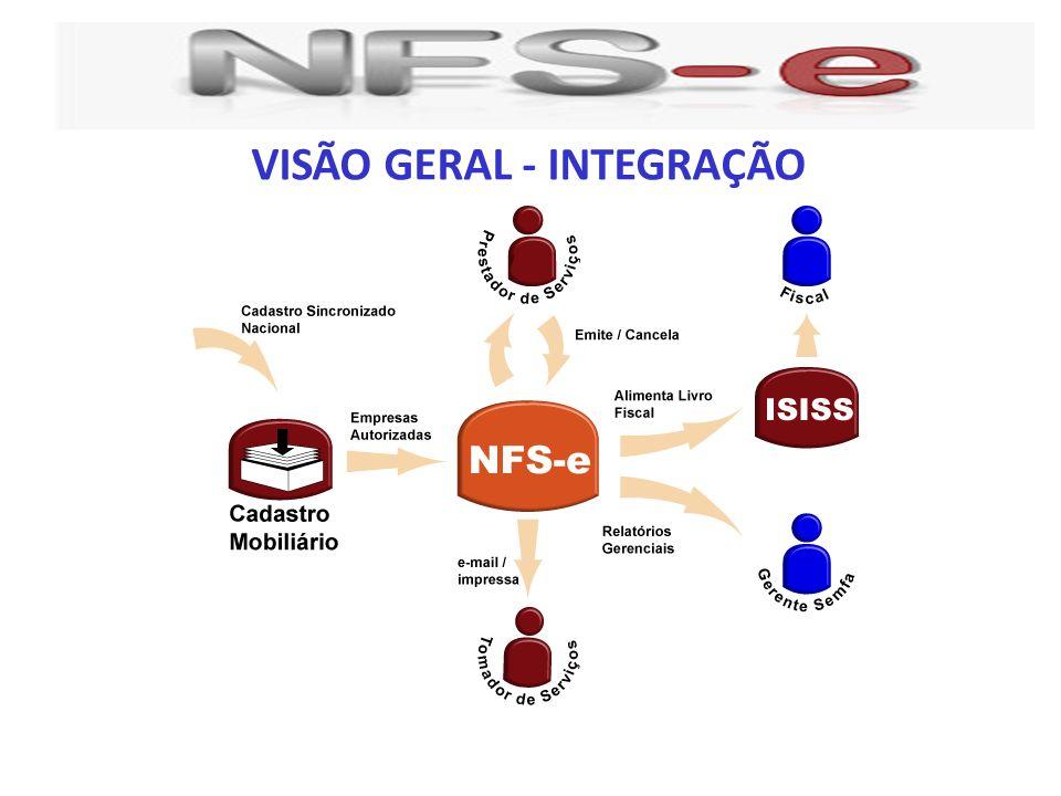 VISÃO GERAL - INTEGRAÇÃO