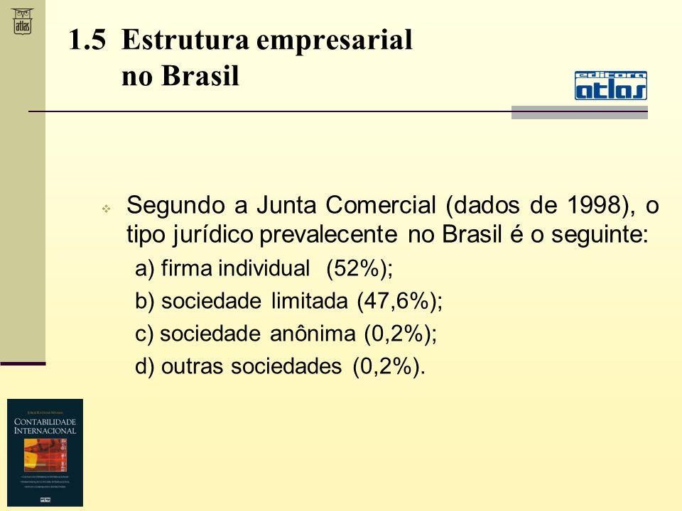 1.5 Estrutura empresarial no Brasil