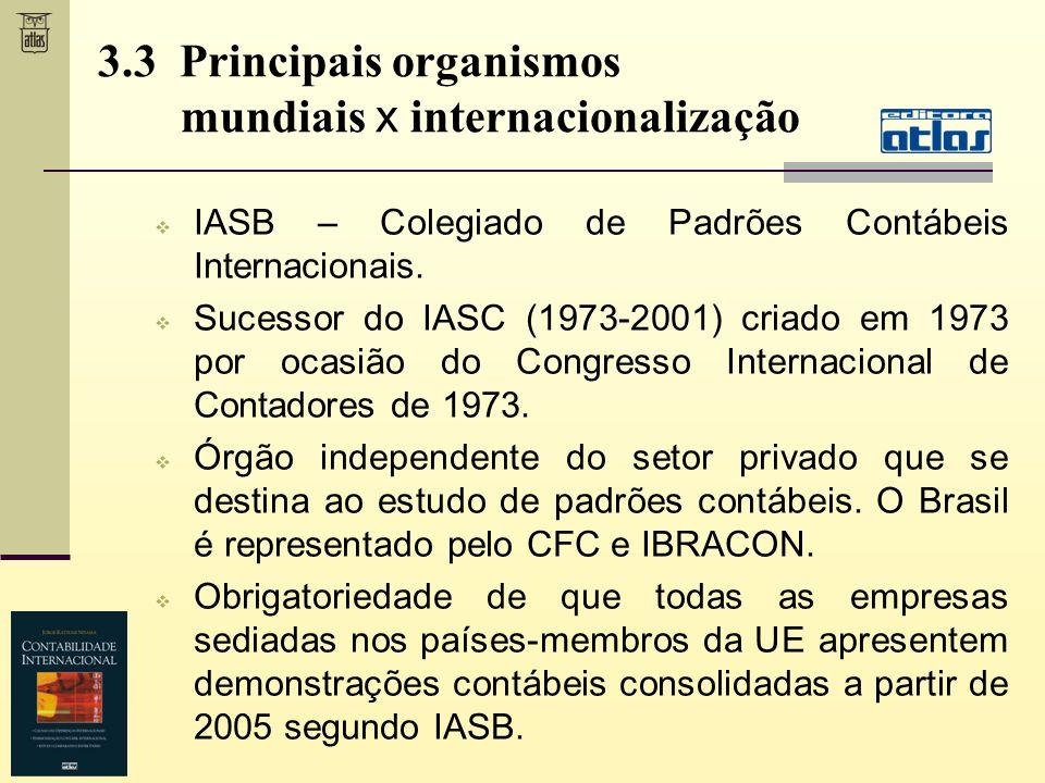 3.3 Principais organismos mundiais x internacionalização