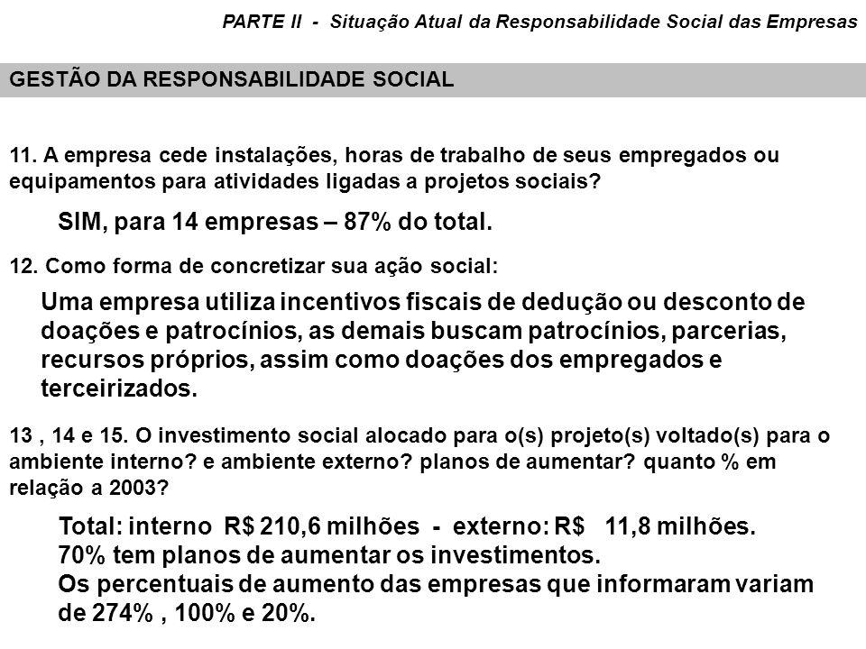 SIM, para 14 empresas – 87% do total.