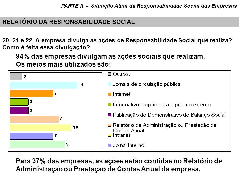 94% das empresas divulgam as ações sociais que realizam.