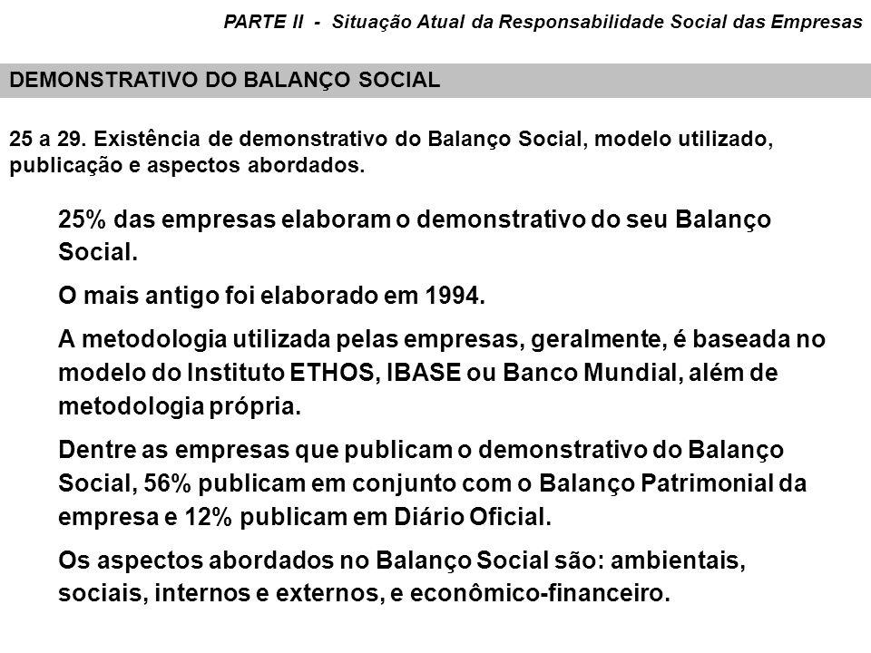 25% das empresas elaboram o demonstrativo do seu Balanço Social.