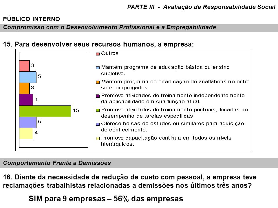 SIM para 9 empresas – 56% das empresas
